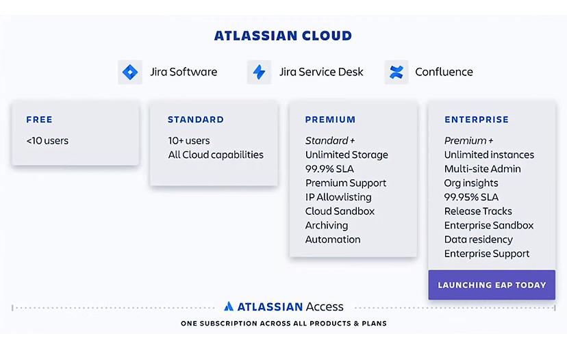 Atlassian Enterprise Cloud - Cloud Angebote