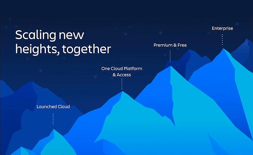 Atlassian Enterprise Cloud für Jira, Confluence und Jira Service Management
