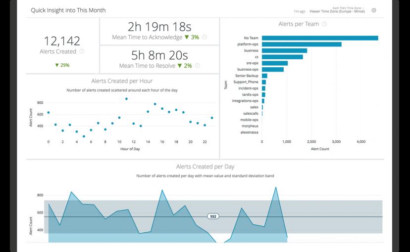 Opsgenie Analyse-Report – monatliche Übersicht MTTA und MTTR